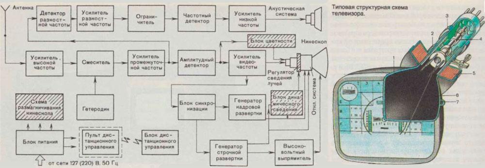 Рис. 1. Схема конструкции
