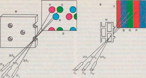 Схема, поясняющая принцип