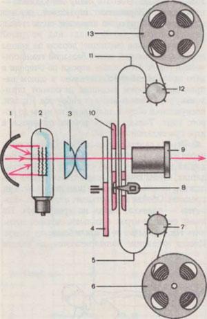 Типовая схема кинопроектора: 1